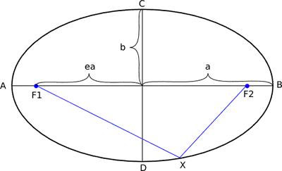 Oval Area